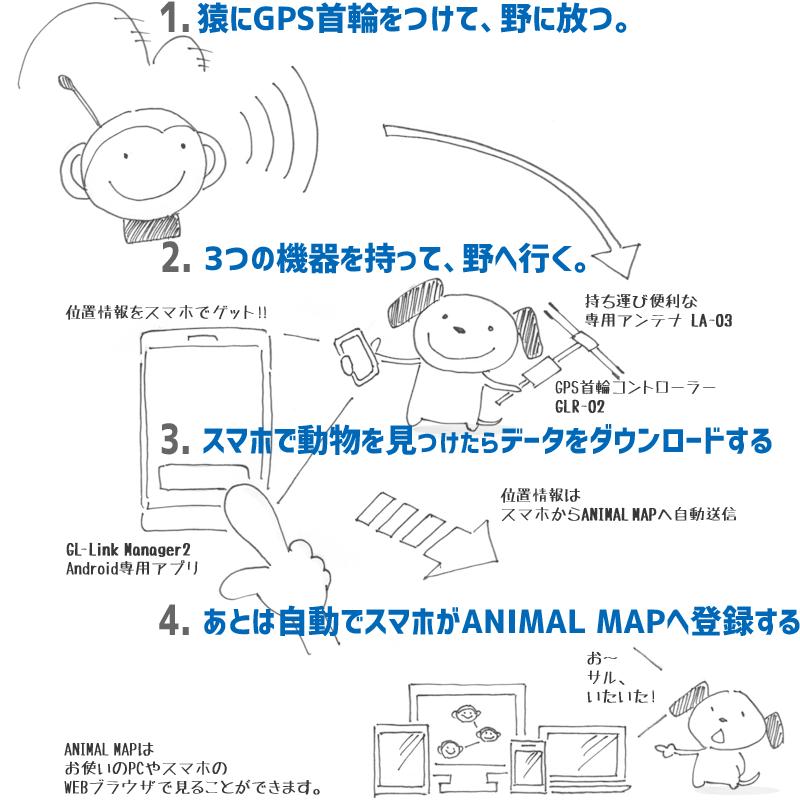 diagram-glm2-system01